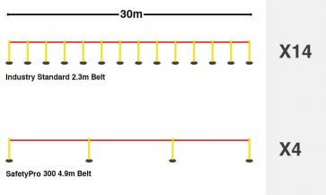FlexiBarrier Belt Stanchion -SafetyPlus 5m- (5m belt)